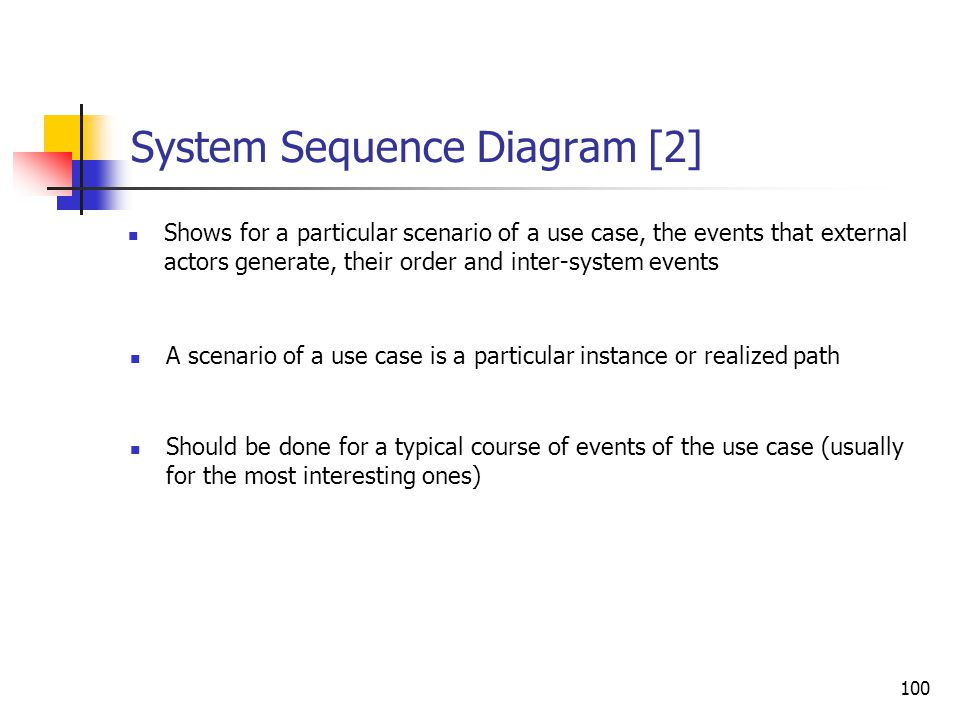 System Sequence diagram [1]